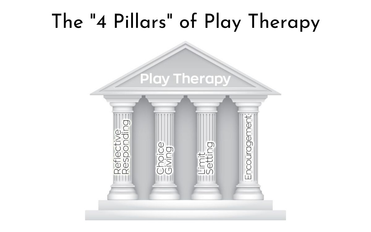 "The Four ""Pillars"" of Play Therapy"